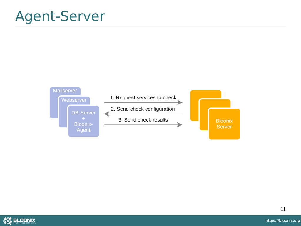 11 https://bloonix.org Agent-Server
