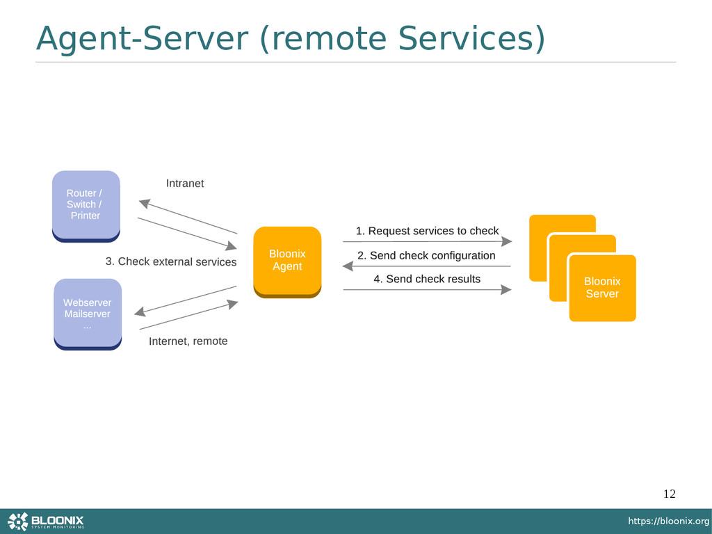 12 https://bloonix.org Agent-Server (remote Ser...