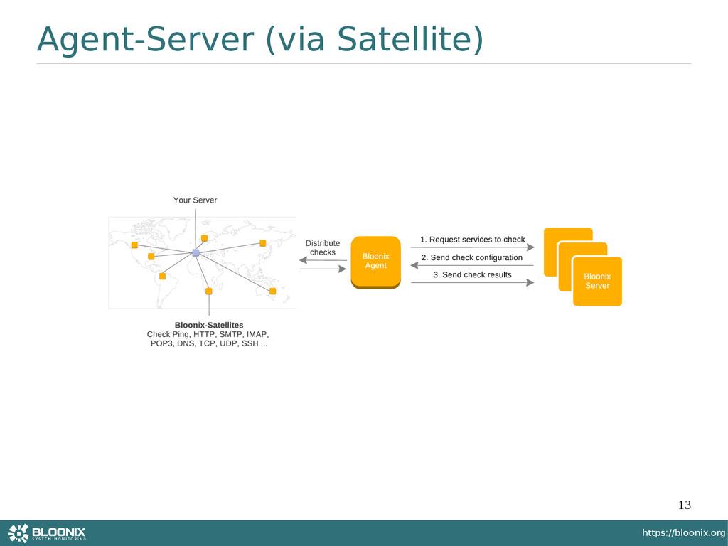 13 https://bloonix.org Agent-Server (via Satell...