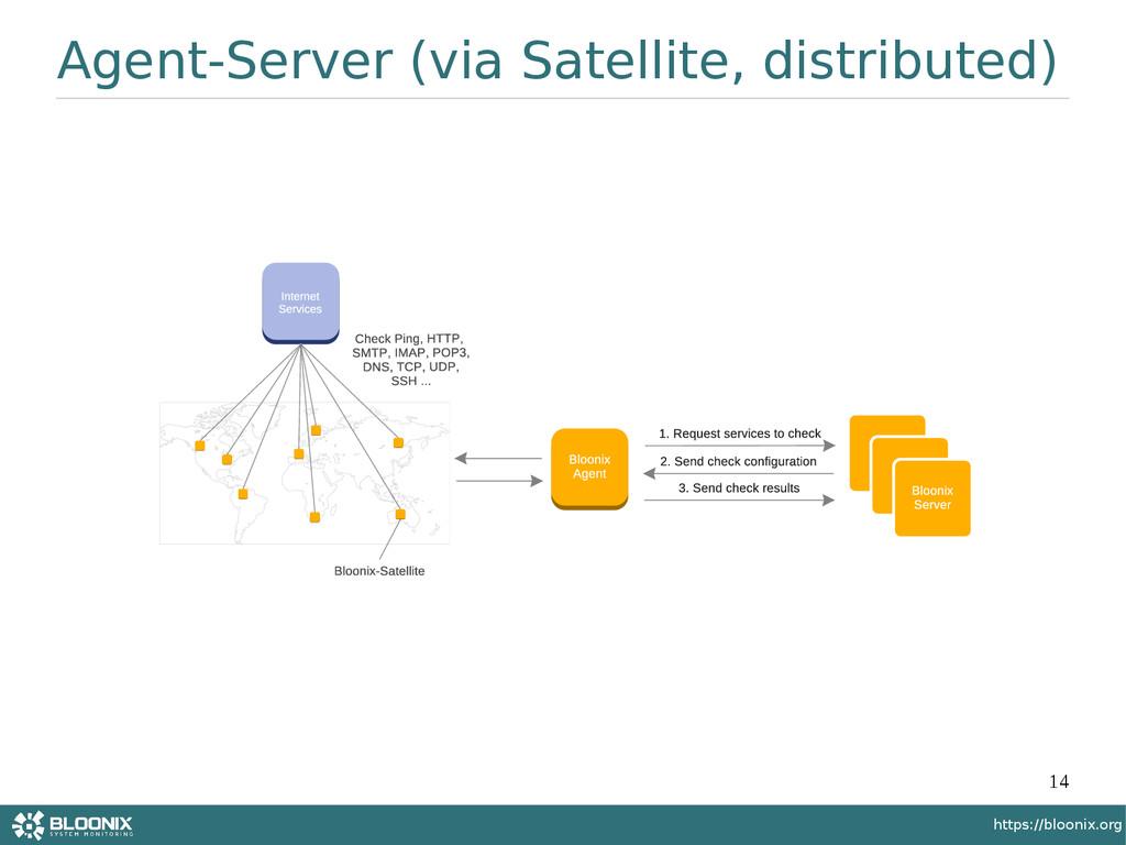 14 https://bloonix.org Agent-Server (via Satell...