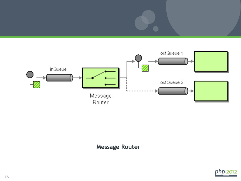 16 Message Router