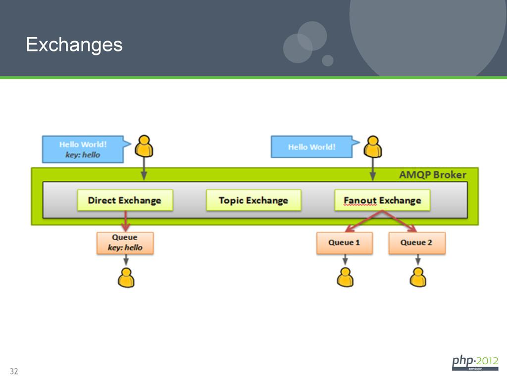 32 Exchanges