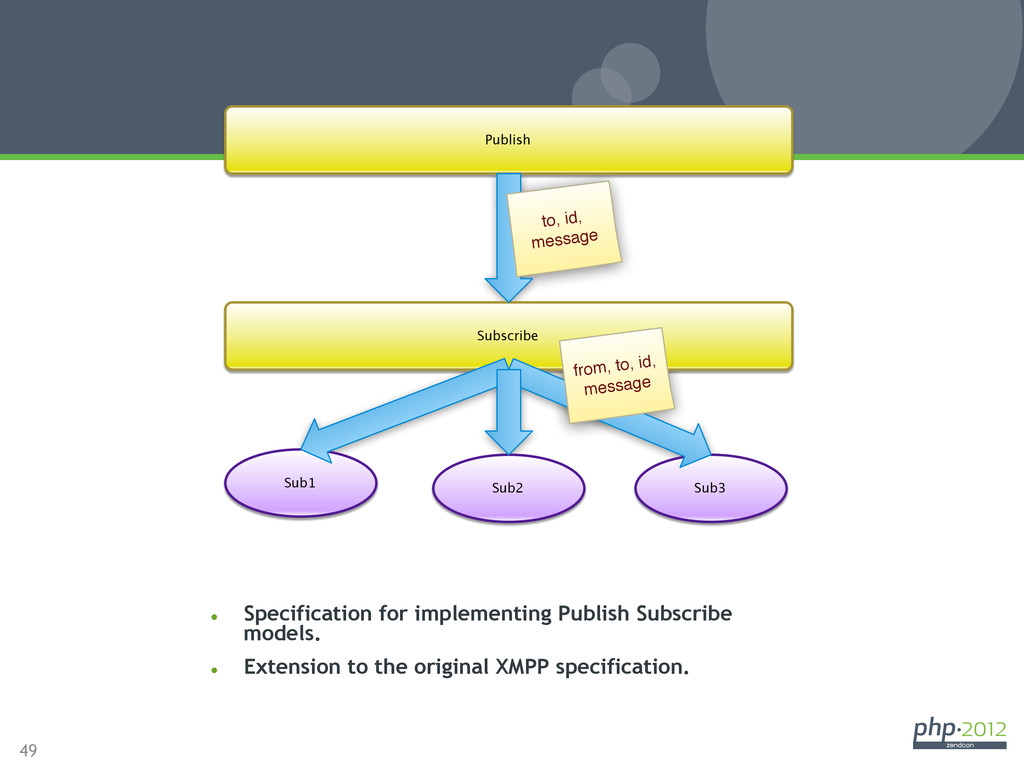 49 XEP-0060: Publish-Subscribe l Specificatio...
