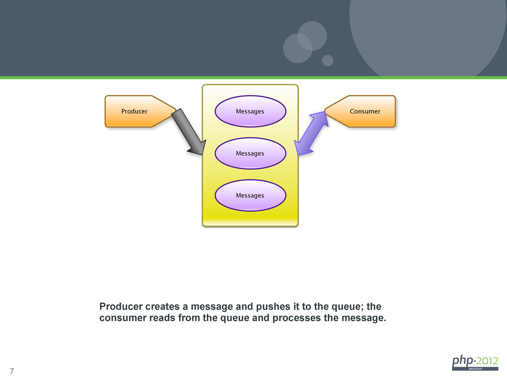 7 General Anatomy Task Producer Consumer Messag...