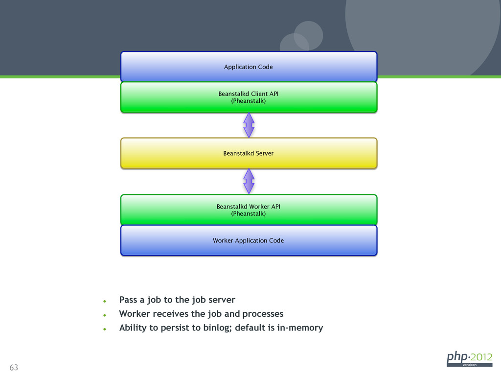 63 l Pass a job to the job server l Worker ...