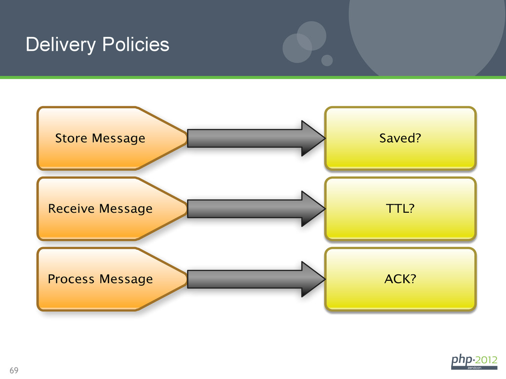 69 Delivery Policies Store Message Saved? Proce...