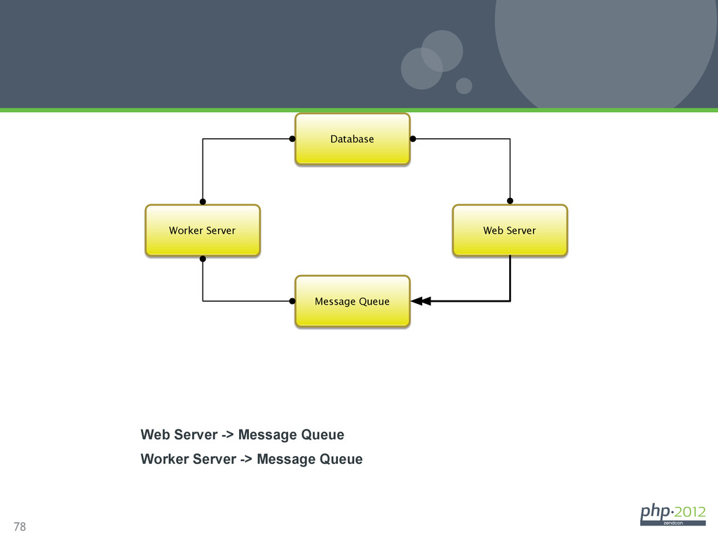 78 Environment Integration Web Server Database ...