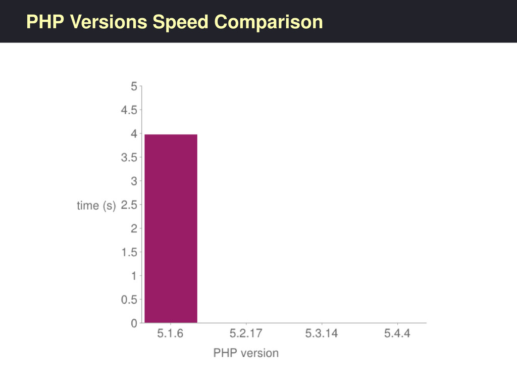 PHP Versions Speed Comparison