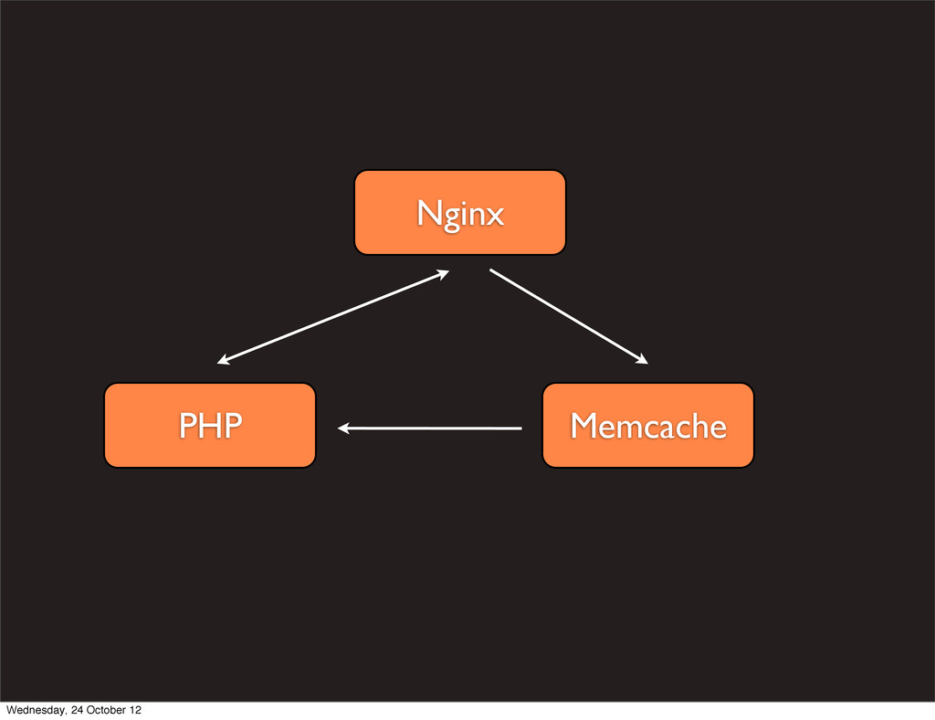 Nginx PHP Memcache Wednesday, 24 October 12