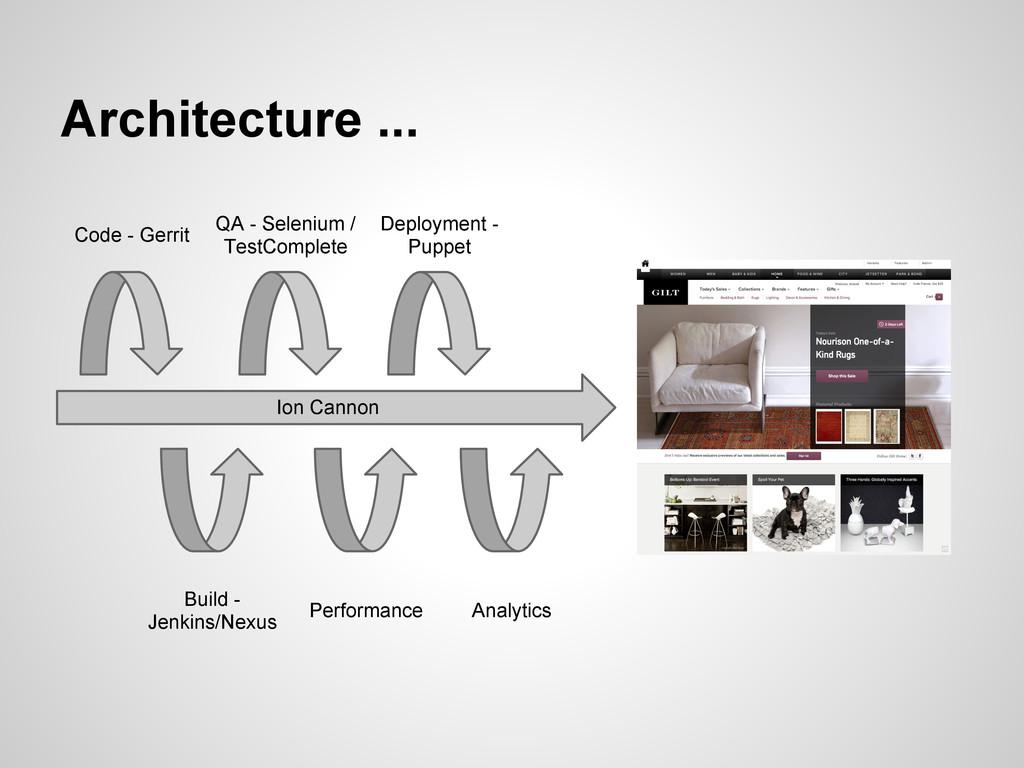Architecture ... Ion Cannon Code - Gerrit Build...