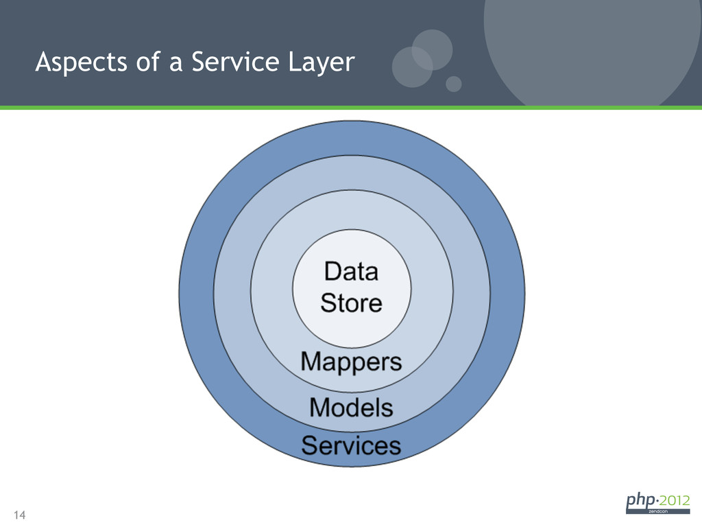 14 Aspects of a Service Layer