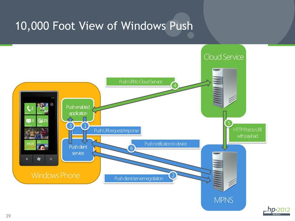 39 10,000 Foot View of Windows Push