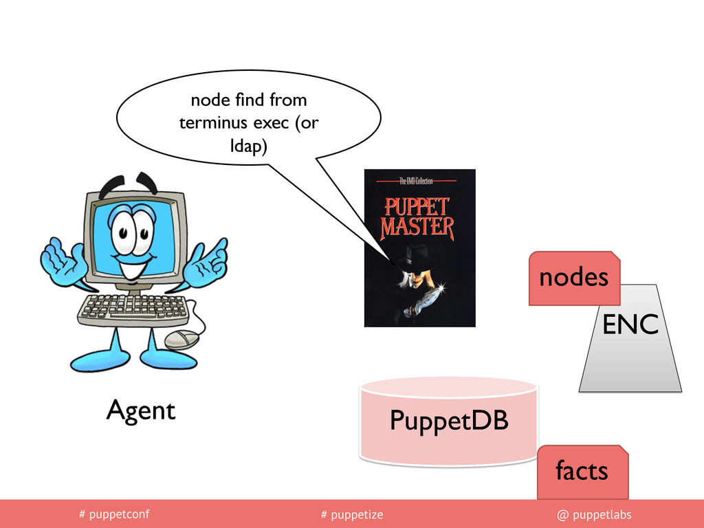 # puppetconf # puppetize @ puppetlabs PuppetDB	...