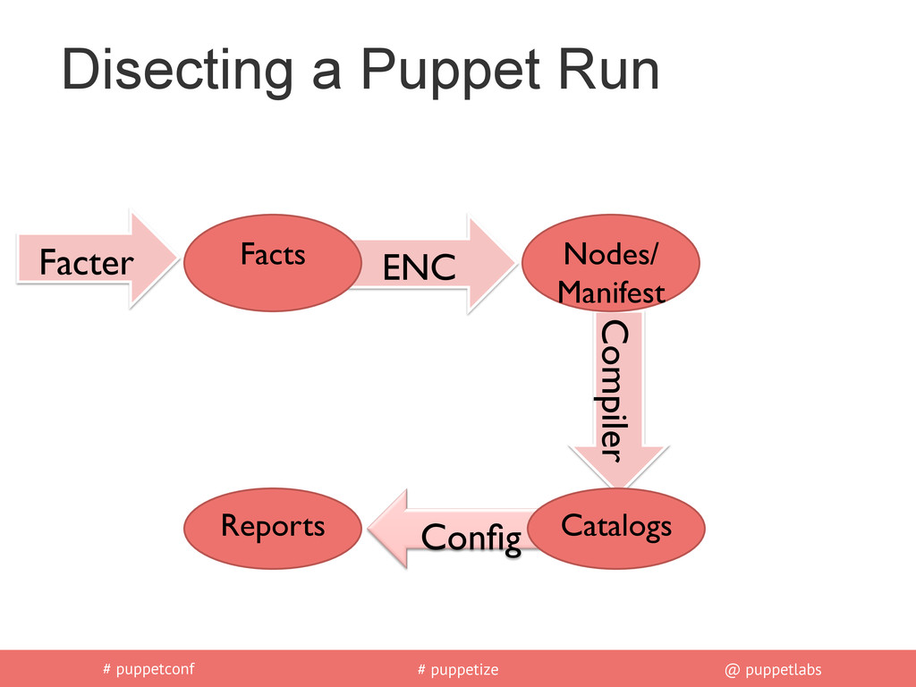 # puppetconf # puppetize @ puppetlabs Facter	 