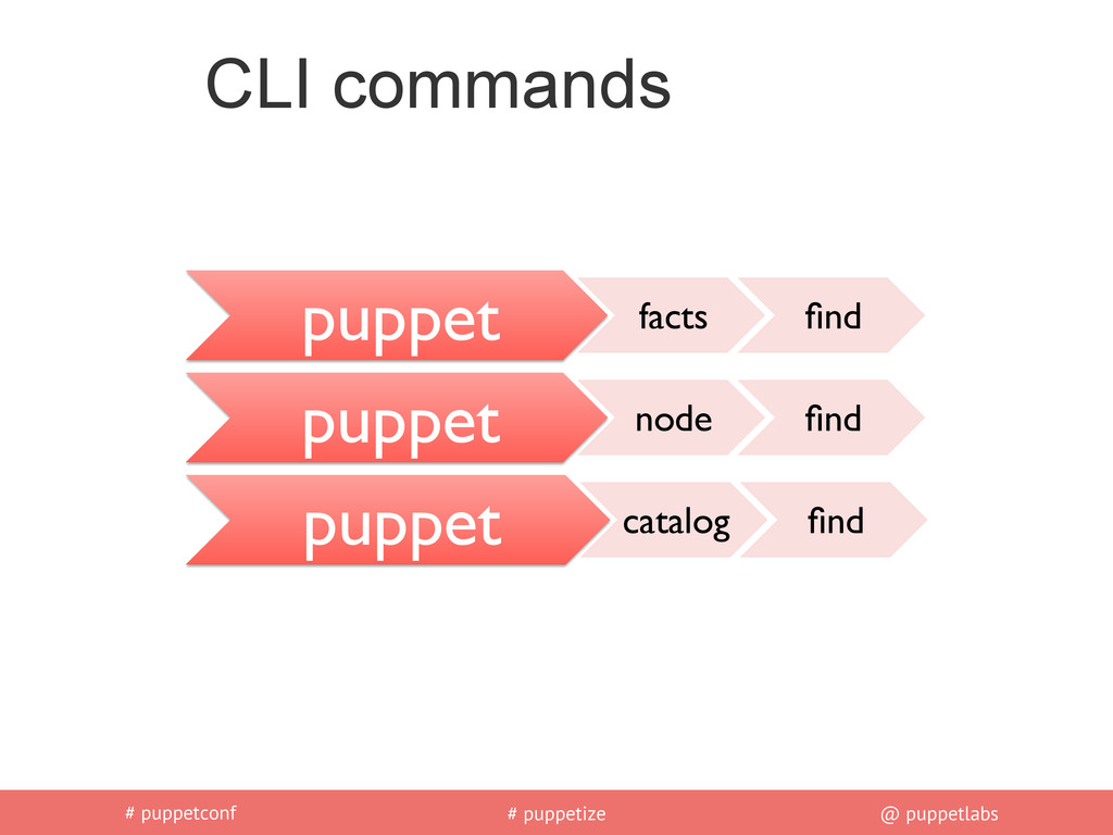 # puppetconf # puppetize @ puppetlabs CLI comma...