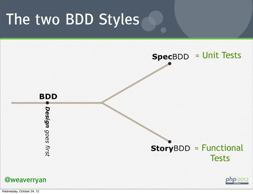 The two BDD Styles @weaverryan ≈ Unit Tests ≈ F...