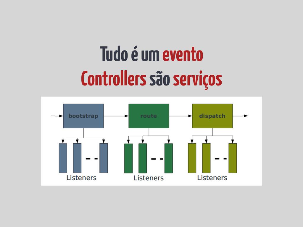 Tudo é um evento Controllers são serviços