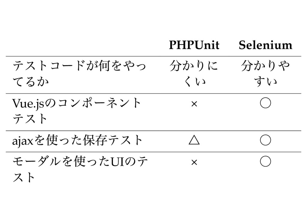 PHPUnit Selenium テストコードが何をやっ てるか 分かりに くい 分かりや す...