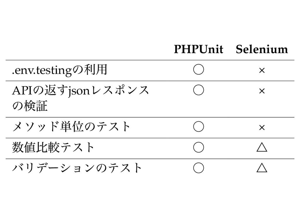 PHPUnit Selenium .env.testing の利用 ○ × API の返すjs...