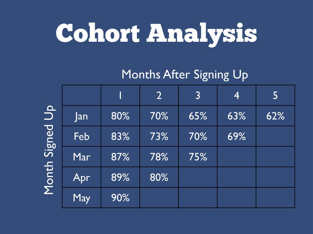 Cohort Analysis 1 2 3 4 5 Jan 80% 70% 65% 63% 6...