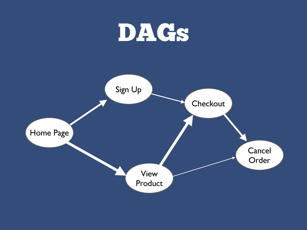 DAGs Home Page Sign Up Checkout View Product Ca...