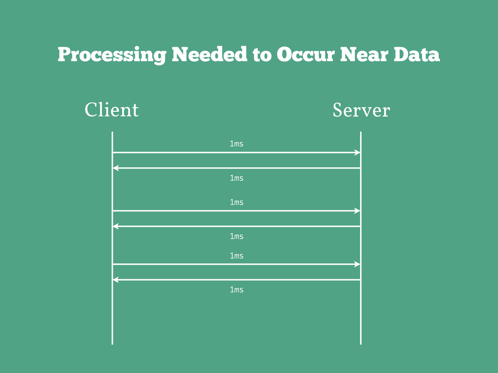 Processing Needed to Occur Near Data Client Ser...