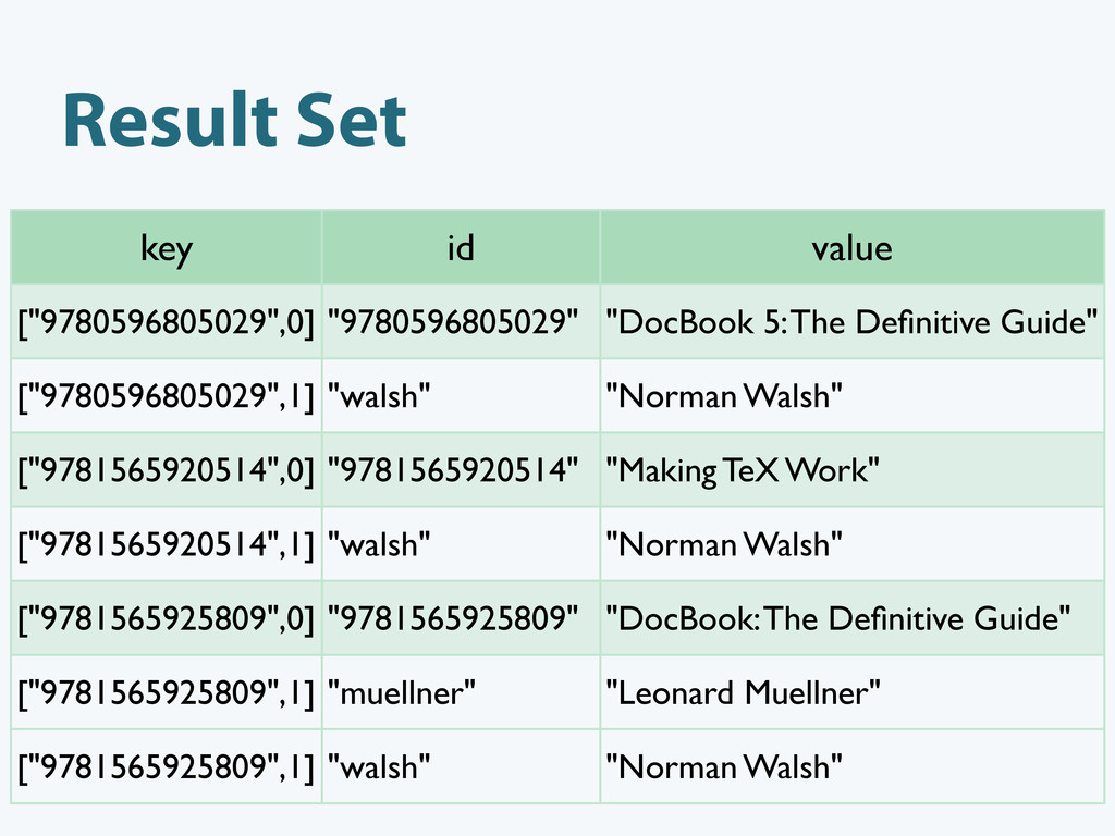 "Result Set key id value [""9780596805029"",0] ""97..."