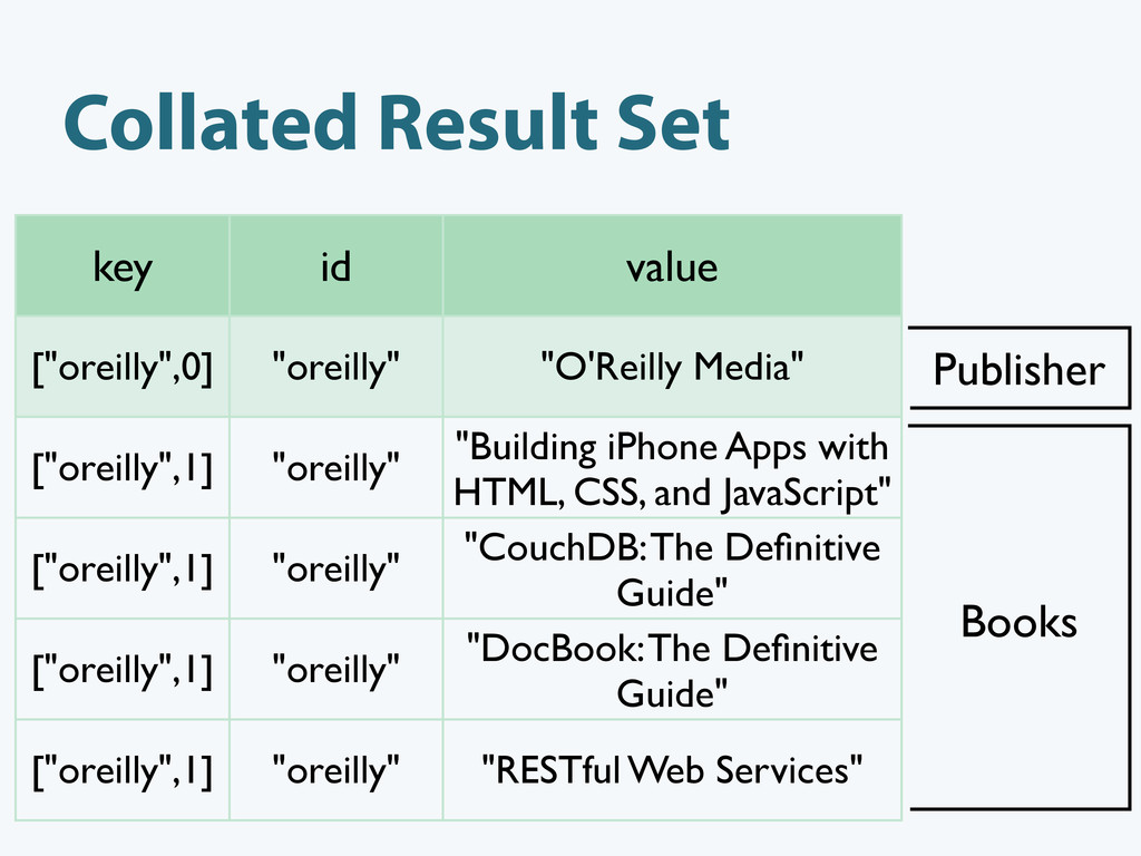 "Collated Result Set key id value [""oreilly"",0] ..."