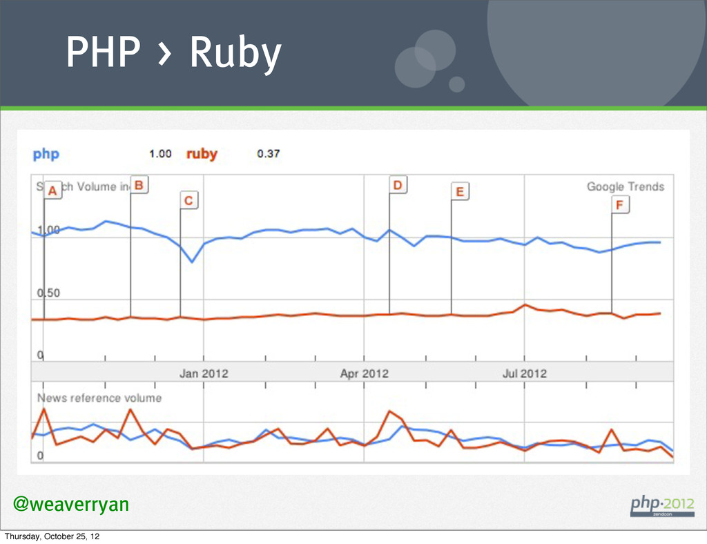 @weaverryan PHP > Ruby Thursday, October 25, 12