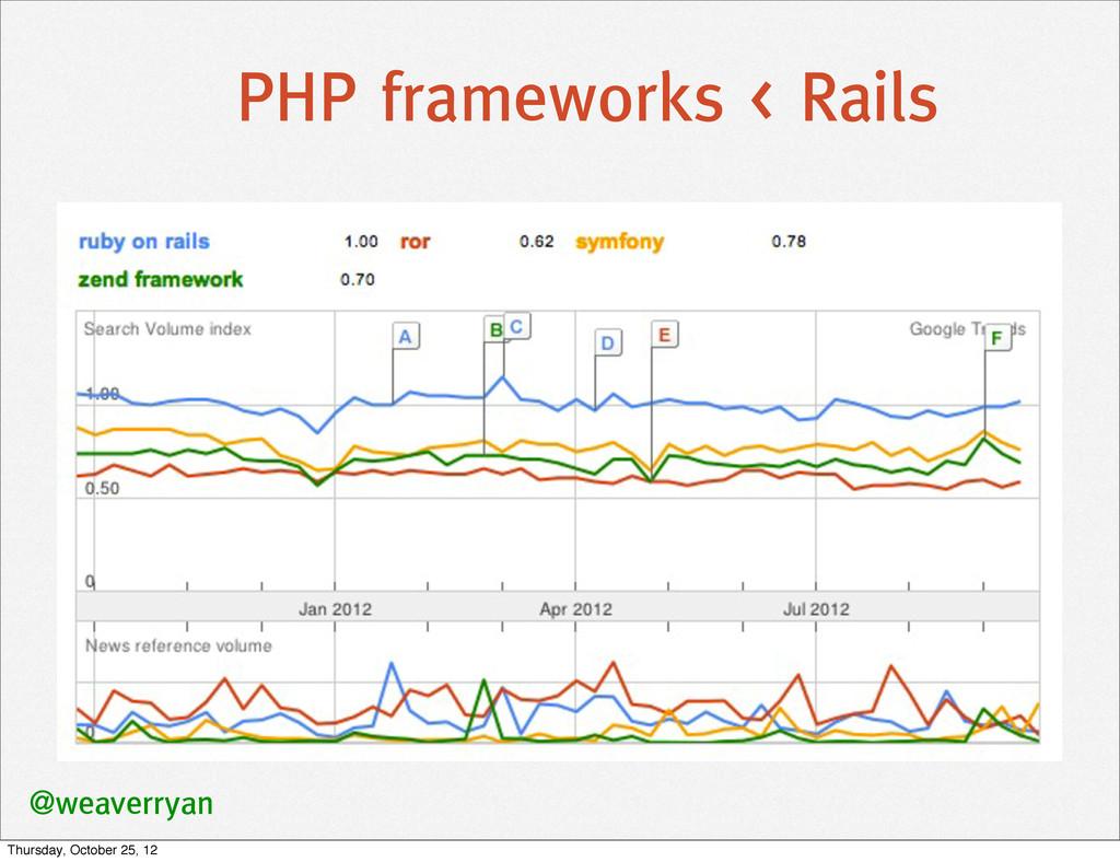 PHP frameworks < Rails @weaverryan Thursday, Oc...