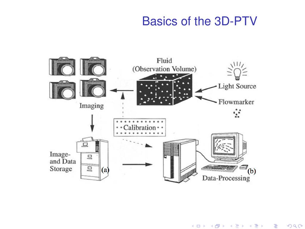 Basics of the 3D-PTV . . . . . .