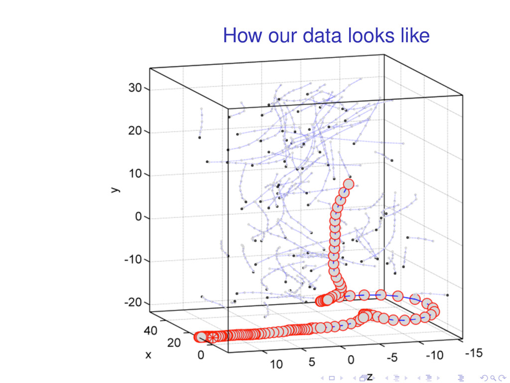 How our data looks like . . . . . .