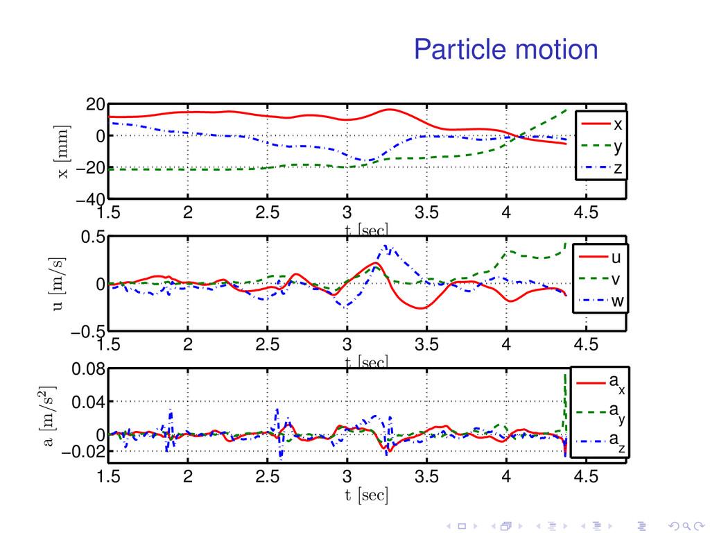 Particle motion 1.5 2 2.5 3 3.5 4 4.5 −40 −20 0...