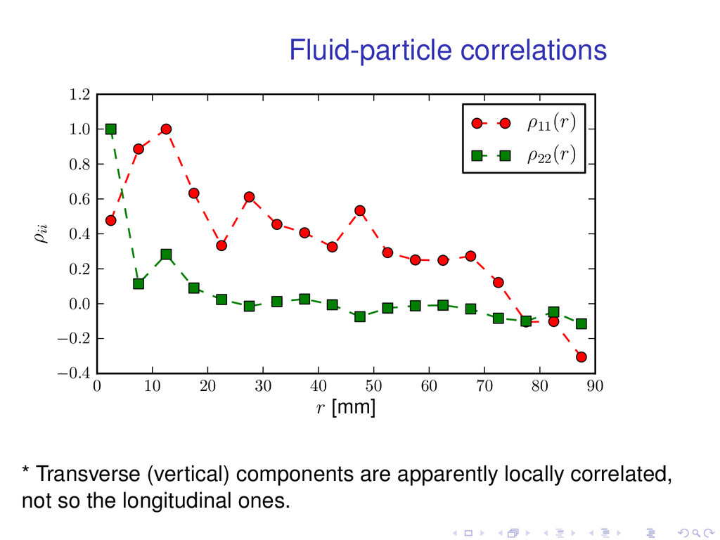 Fluid-particle correlations 0 10 20 30 40 50 60...