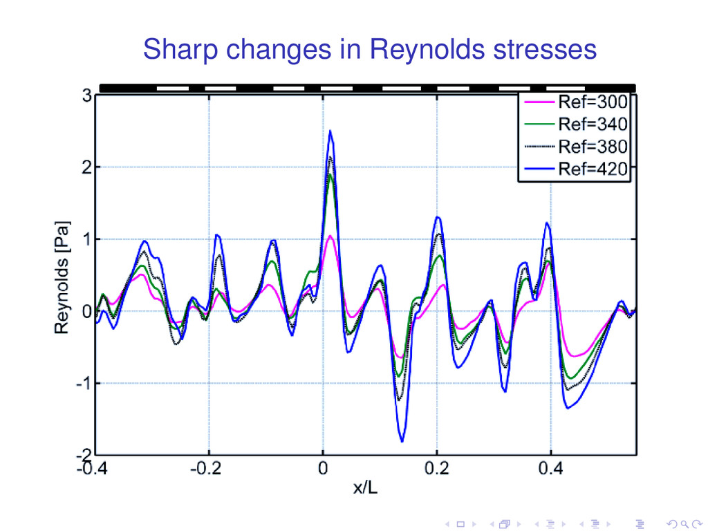 Sharp changes in Reynolds stresses . . . . . .