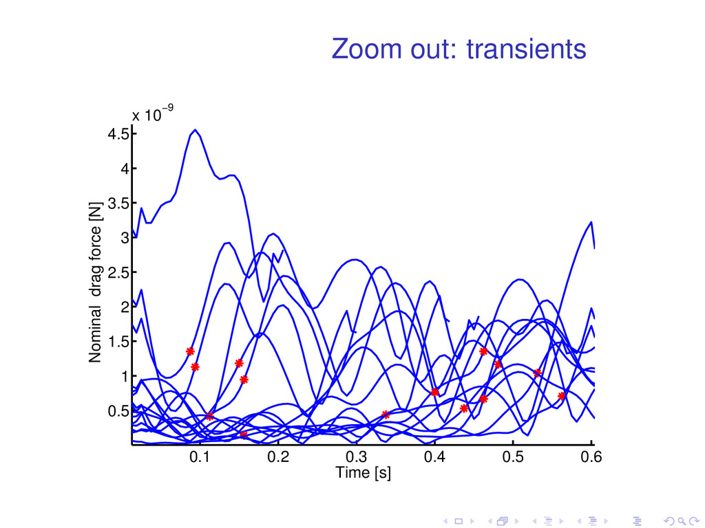Zoom out: transients 0.1 0.2 0.3 0.4 0.5 0.6 0....