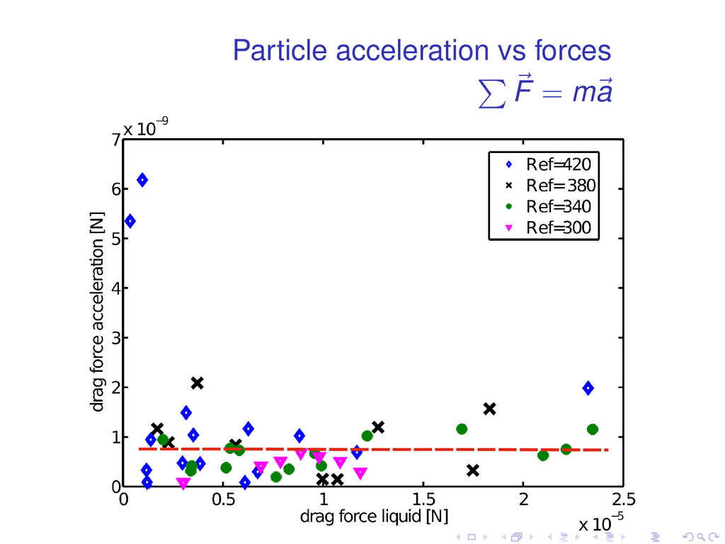 Particle acceleration vs forces ∑ ⃗ F = m⃗ a . ...