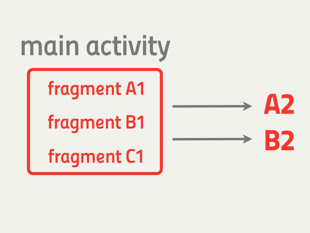 fragment C1 fragment B1 B2 fragment A1 A2 main ...