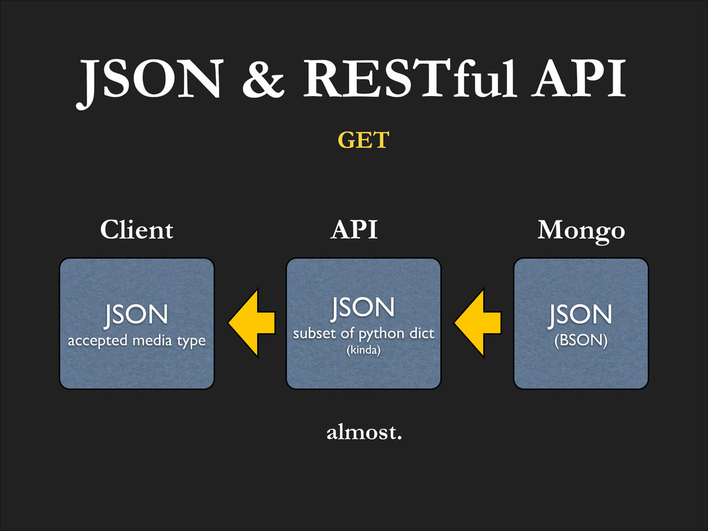 JSON & RESTful API JSON! accepted media type Cl...