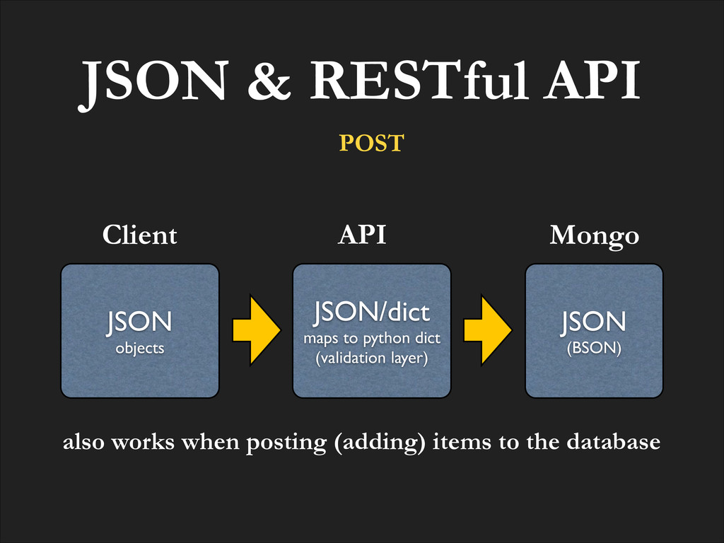 JSON & RESTful API JSON! objects Client JSON! (...