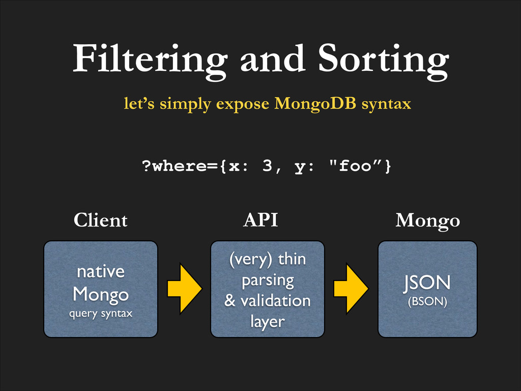 Filtering and Sorting native! Mongo! query synt...