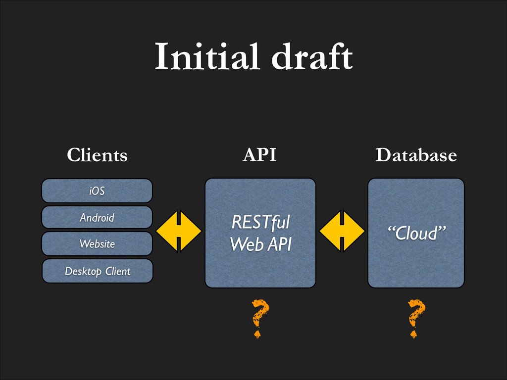"Initial draft Clients ""Cloud"" Database RESTful ..."