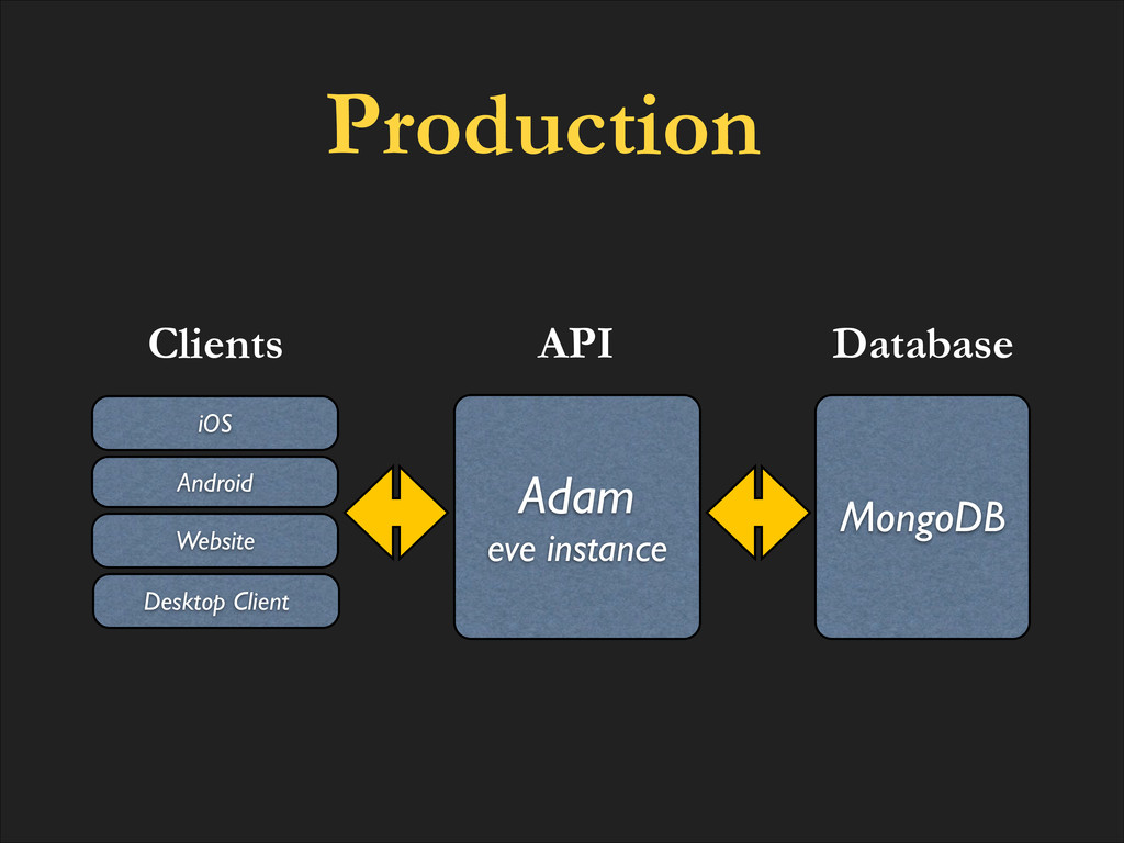 Clients MongoDB Database Adam! eve instance API...