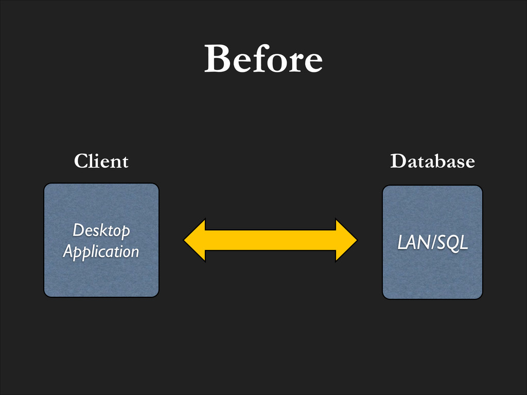 Before Client LAN/SQL Database Desktop! Applica...