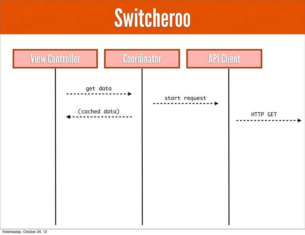 Switcheroo View Controller API Client Coordinat...