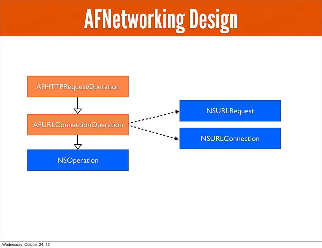 AFNetworking Design AFHTTPRequestOperation NSOp...