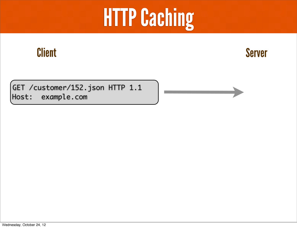 HTTP Caching Client Server GET /customer/152.js...