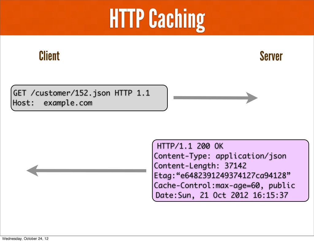 HTTP Caching Client Server HTTP/1.1 200 OK Cont...