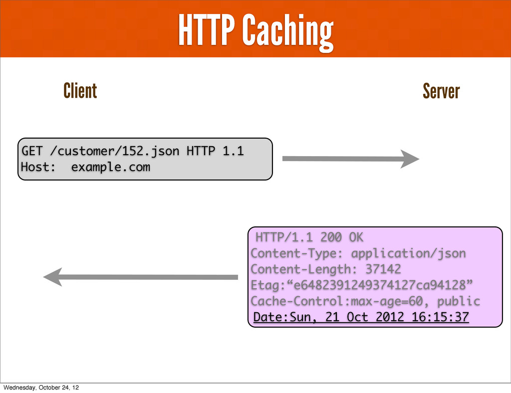 HTTP Caching GET /customer/152.json HTTP 1.1 Ho...