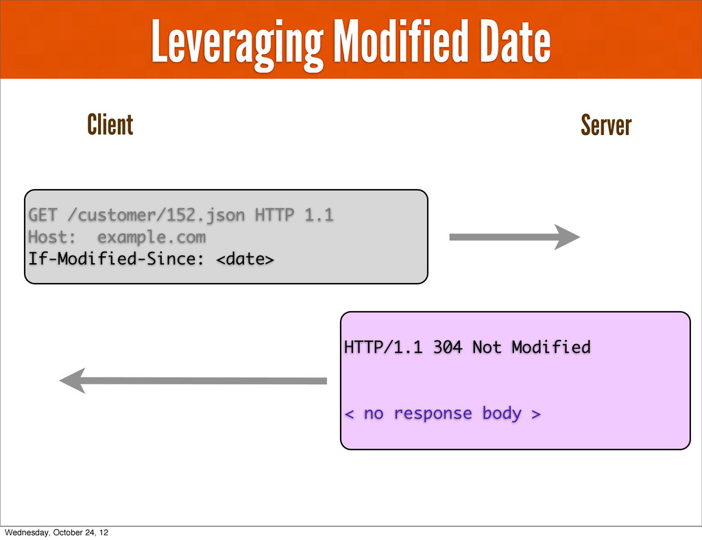 Leveraging Modified Date GET /customer/152.json...